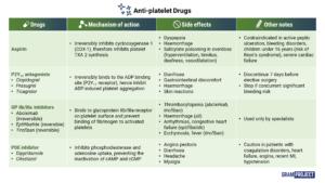 Summary table of anti-platelet drugs