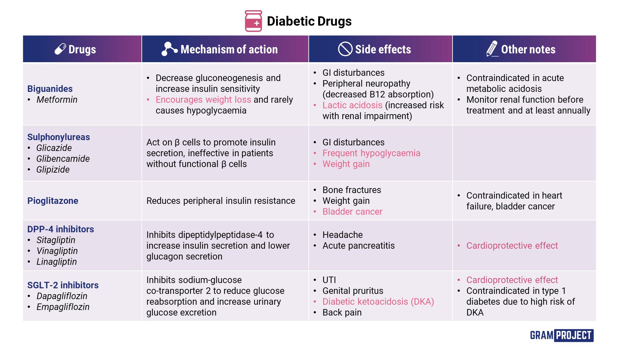 Drugs used in diabetes table