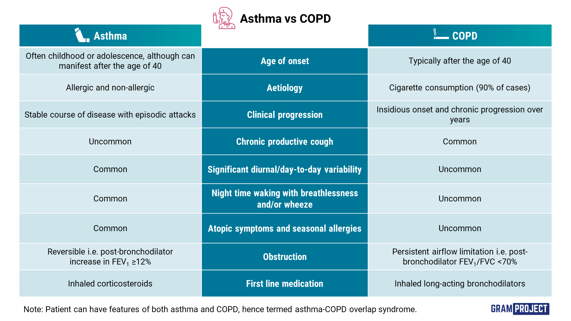 Table of comparison between asthma and COPD
