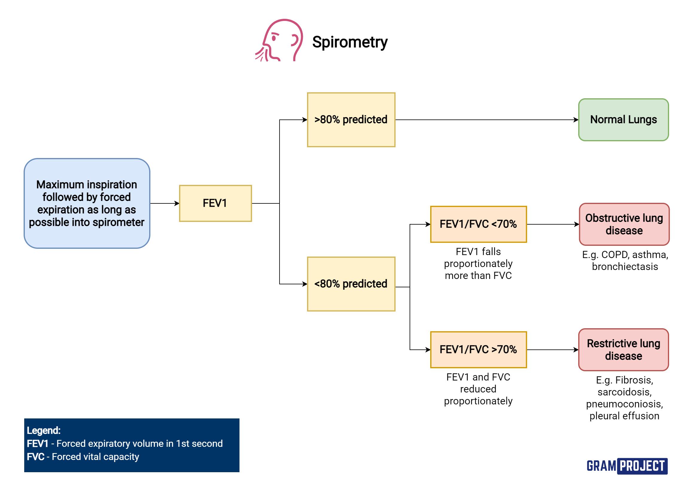 Interpreting spirometry flowchart