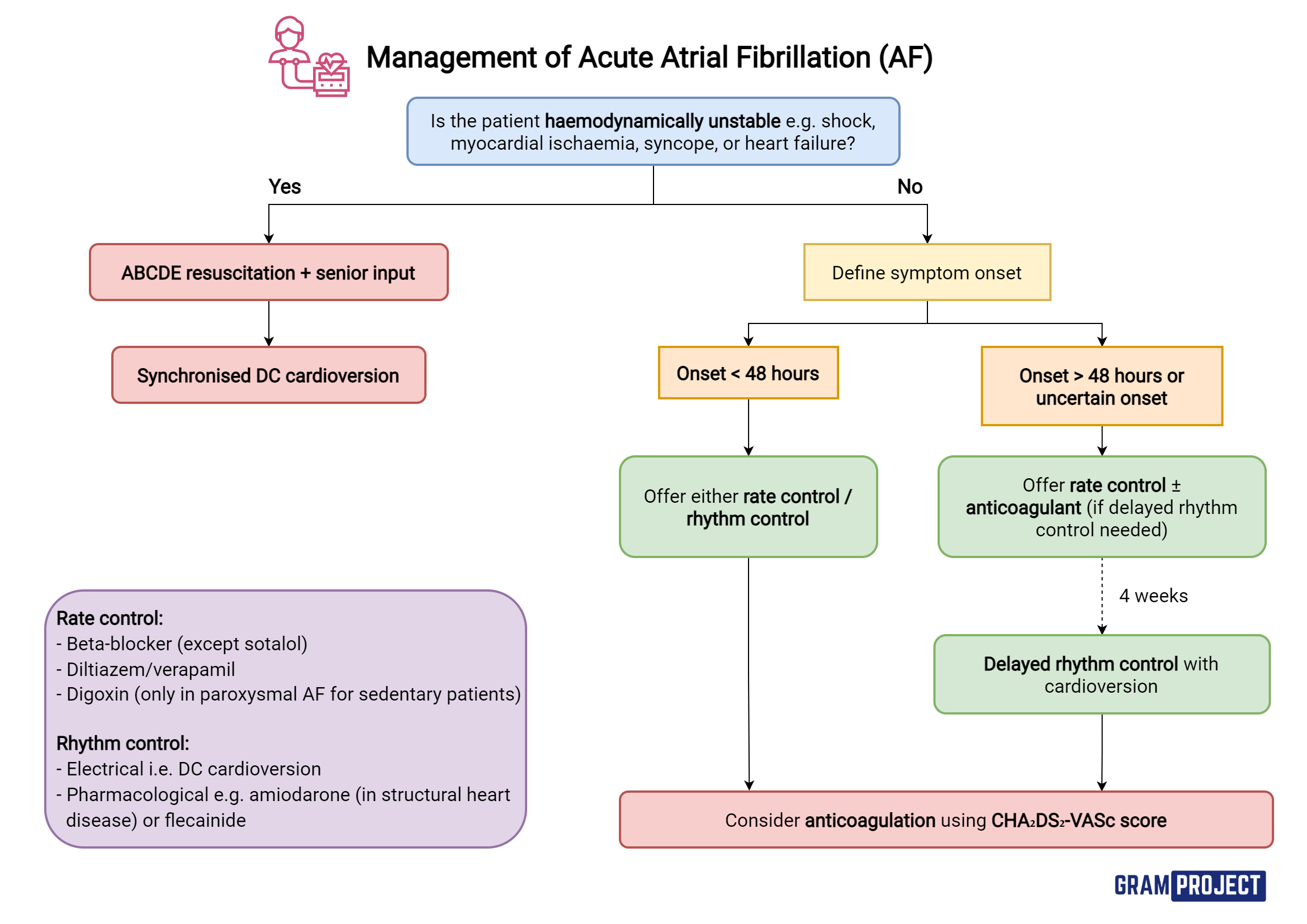 Management of acute atrial fibrillation (AF) based on NICE guidelines