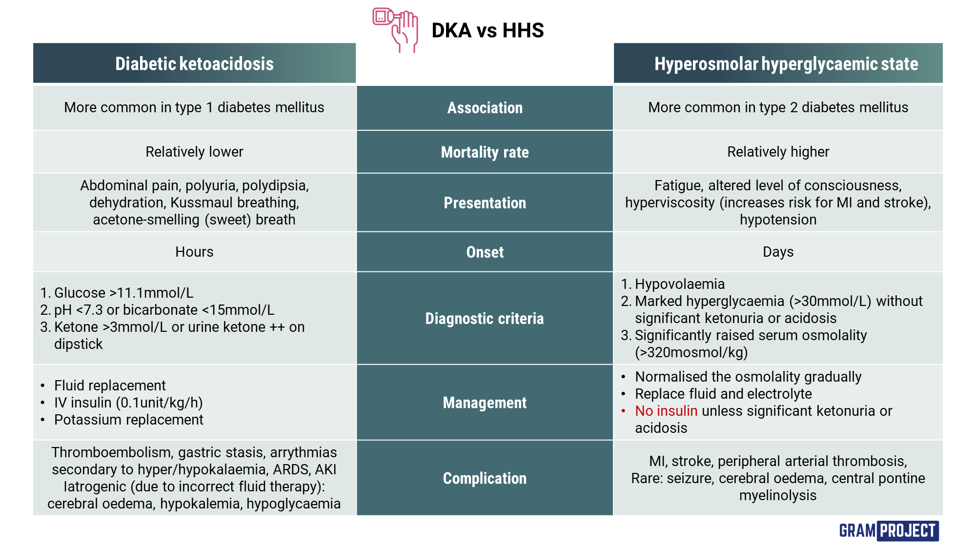 Comparison table between diabetic ketoacidosis and Hyperosmolar hyperglycaemia state